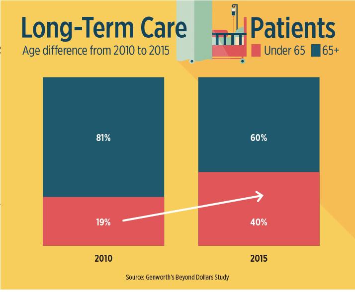 Long Term Care Chart