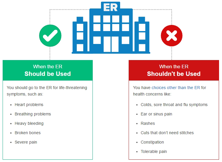 When to use the ER