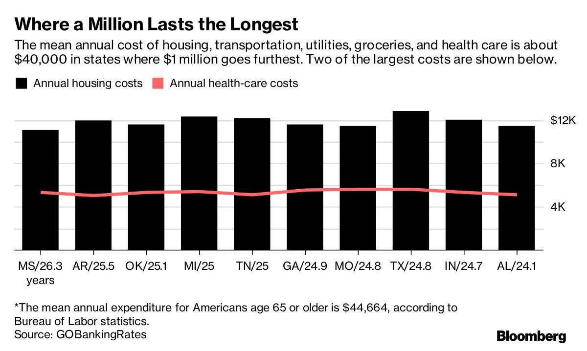 Where a Million Lasts Longest