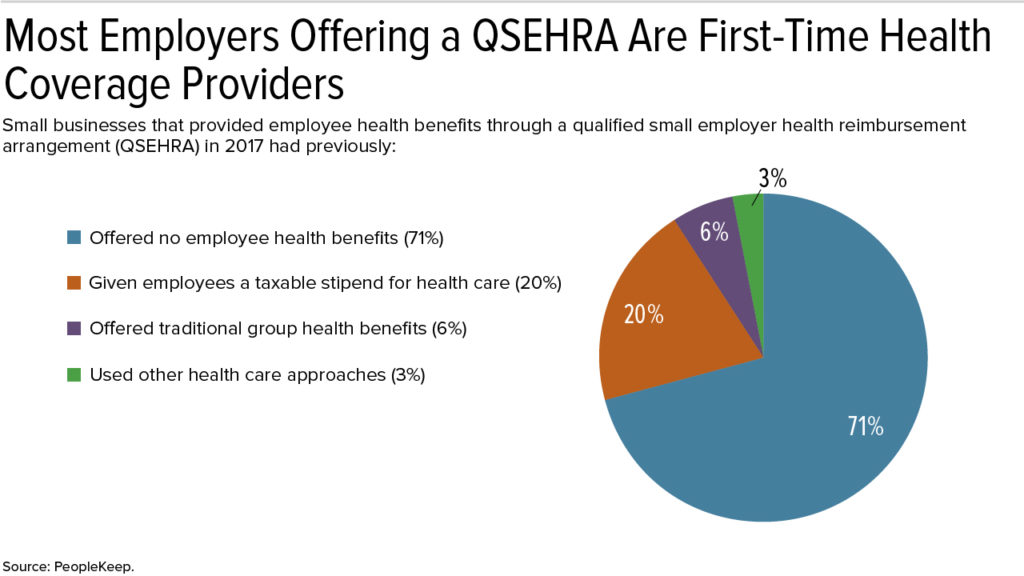 Qualified Small Employer Health Reimbursement Arrangement