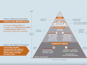 Pyramid Protection Plan with Graphics